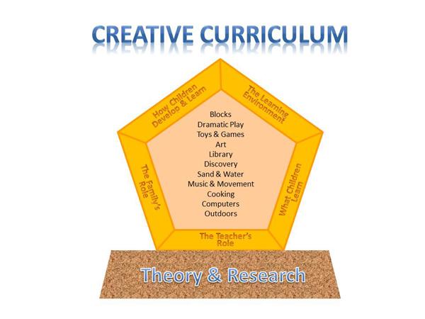 Creative Curriculum